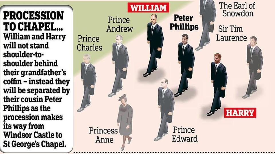 Принцев Уильяма и Гарри расставят по разным местам на похоронах деда