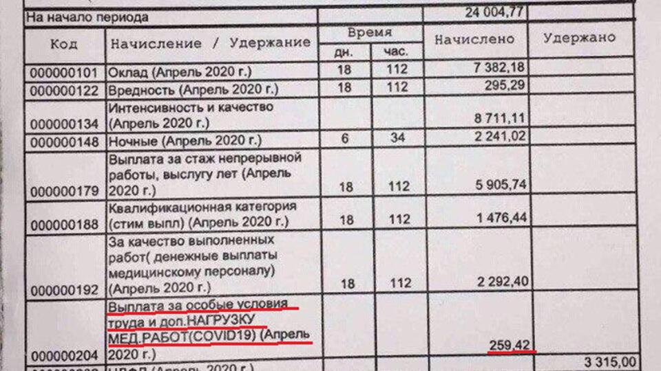 Врачи пожаловались на мизерные надбавки за борьбу с COVID во Владимире